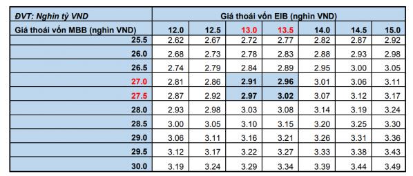 KIS: Vietcombank có thể lãi 3.000 tỷ từ thoái vốn EIB và MBB