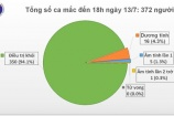 Đến 18h ngày 13/7, Việt Nam không ghi nhận ca mắc COVID-19 mới