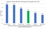 Bamboo Airways bay đúng giờ nhất toàn ngành hàng không VN 10 tháng qua