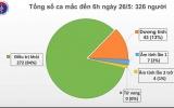 Việt Nam chỉ còn 43 ca dương tính với SARS-CoV-2
