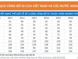 Toán học Việt Nam dẫn đầu ASEAN về số lượng công bố trên tạp chí uy tín