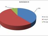 Việt Nam nhập khẩu phần lớn điện thoại từ Trung Quốc, Hàn Quốc