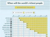 Jeff Bezos sẽ trở thành tỷ phú 1.000 tỷ USD đầu tiên trên thế giới