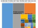 Việt Nam lọt top 20 nền kinh tế thúc đẩy tăng trưởng GDP toàn cầu