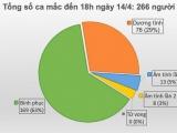 Thêm 01 người mắc mới, Việt Nam ghi nhận 266 ca nhiễm Covid-19