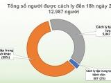 Đến chiều ngày 21/5, Việt Nam chỉ còn 58 bệnh nhân Covid-19 đang điều trị