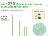 279 người khỏi bệnh, Việt Nam chỉ còn 22 ca dương tính Covid-19
