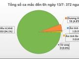 Thêm 2 ca mắc mới, Việt Nam còn 18 trường hợp dương tính với COVID-19