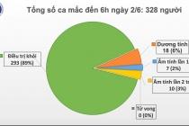 Ngày 2/6, Việt Nam chỉ còn 18 ca dương tính với Covid-19