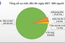345 bệnh nhân mắc Covid-19 đã được chữa khỏi tại Việt Nam