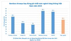 Hàng không Việt Nam 2019: Bamboo Airways bay đúng giờ nhất toàn ngành