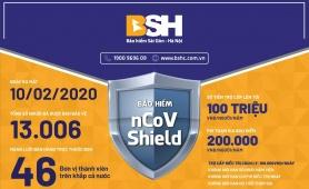BSH bảo vệ hơn 10.000 khách hàng tham gia bảo hiểm nCoV Shield