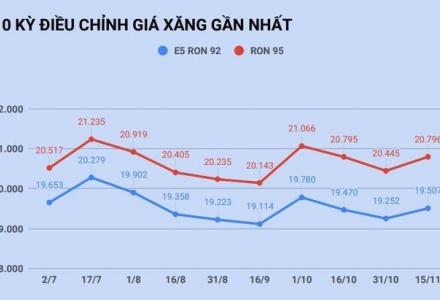 Giá xăng tăng, giá dầu giảm từ 15h chiều nay