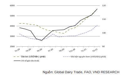 Biểu đồ giá nguyên liệu sữa, bơ và giá sữa. Nguồn: VND.