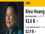 Tỷ phú Hoàng Kiều 'rơi' khỏi Top 500 người giàu nhất thế giới