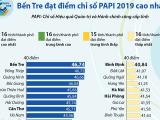 Bến Tre dẫn đầu bảng xếp hạng chỉ số PAPI 2019