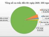 Tròn 73 ngày Việt Nam không ghi nhận ca mắc COVID-19 mới trong cộng đồng