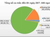 Đà Nẵng: Phát hiện thêm 8 ca nhiễm Covid-19 trong ngày thứ hai giãn cách xã hội
