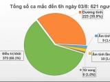 Việt Nam ghi nhận thêm 1 ca mắc mới COVID-19 tại Quảng Ngãi