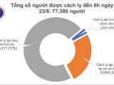 Sáng 23/6, Việt Nam không ghi nhận ca mắc mới COVID-19