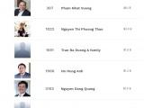 Việt Nam có 6 tỷ phú USD trong danh sách bình chọn của Forbes