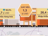 Tháng đầu năm 2021, Việt Nam xuất siêu 1,3 tỷ USD
