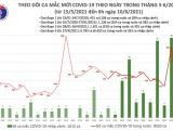 Sáng 10/6, Việt Nam ghi nhận thêm 70 ca mắc COVID-19 tại 5 tỉnh, thành phố