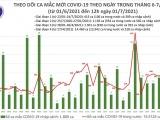 Trưa 1/7: Việt Nam ghi nhận 258 ca mắc COVID-19 trong nước