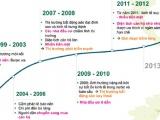 Chu kỳ 'sốt nóng - đóng băng' của thị trường bất động sản trong 20 năm qua
