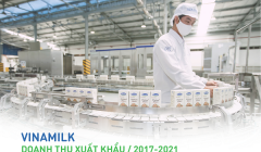 Vinamilk tiếp tục khẳng định uy tín về xuất khẩu, tăng trưởng ổn định trong đại dịch