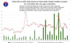 Thêm 98 ca mắc COVID-19 ngày 13/6, Việt Nam đã có 10.435 bệnh nhân