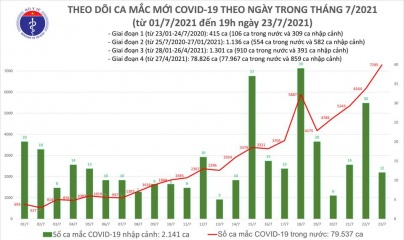 Tối 23/7: Thêm 3.409 ca mắc COVID-19, số ca trong ngày lên tới 7.307