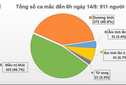 Thêm 6 ca mắc mới COVID-19 ở Hải Dương và Quảng Nam