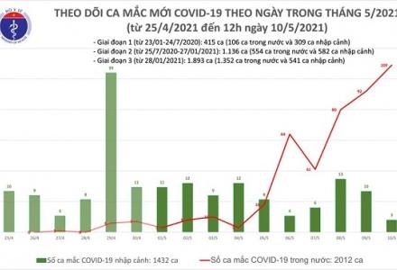 Trưa 10/5, thêm 31 ca mắc COVID-19 được ghi nhận trong nước