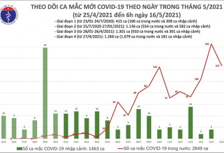 Sáng 16/5, Việt Nam ghi nhận thêm 127 ca mắc COVID-19 trong nước